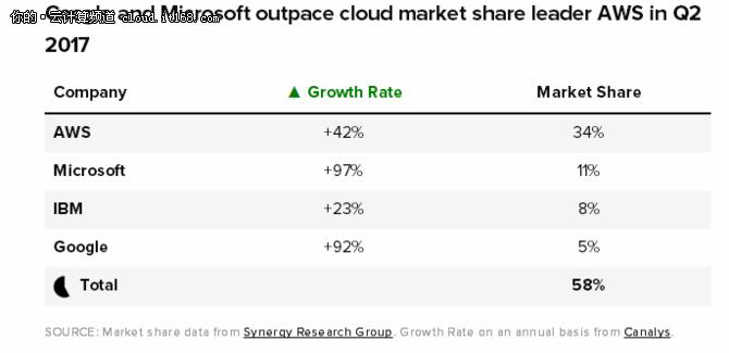 从年中财报数据洞察云计算市场发展变化