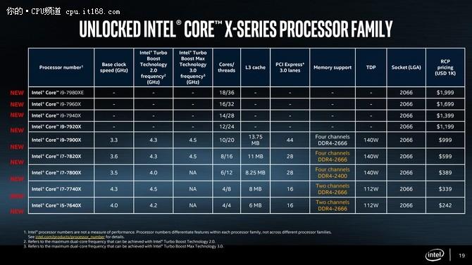 10核巨兽 英特尔酷睿i9-7900X评测