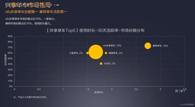 小米应用商店发布2017年Q2报告