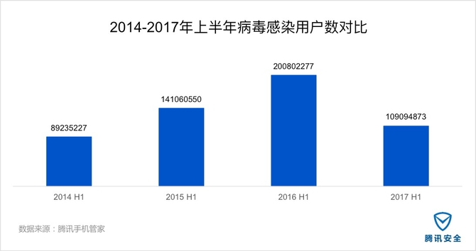 腾讯安全发布2017上半年互联网安全报告
