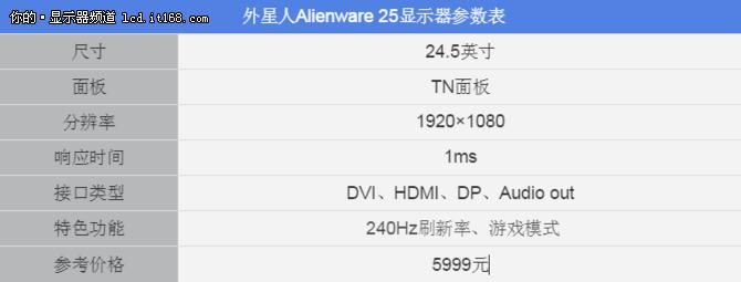 外星人Alienware 25游戏显示器评测