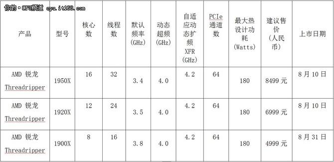 AMD发布旗舰级锐龙Threadripper处理器