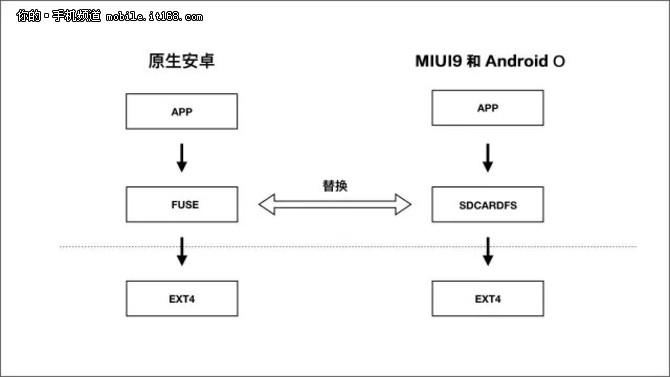 深度解析MIUI9快如闪电如何炼成