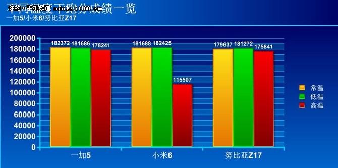 冰火考验 骁龙835旗舰跑分竟只有11万?