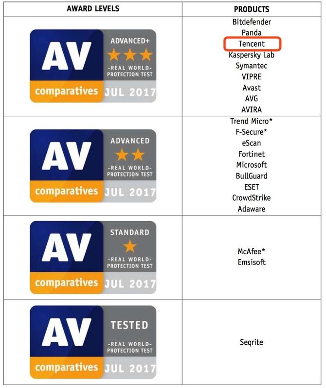 腾讯电脑管家AV-C评测成绩曝光