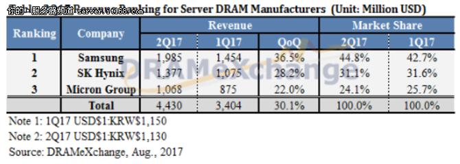服务器DRAM供应预计将保持紧张态势
