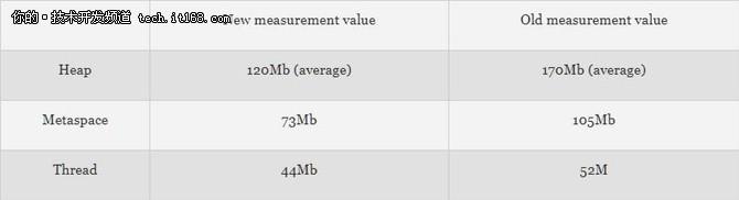 如何减少Docker中的Java内存消耗