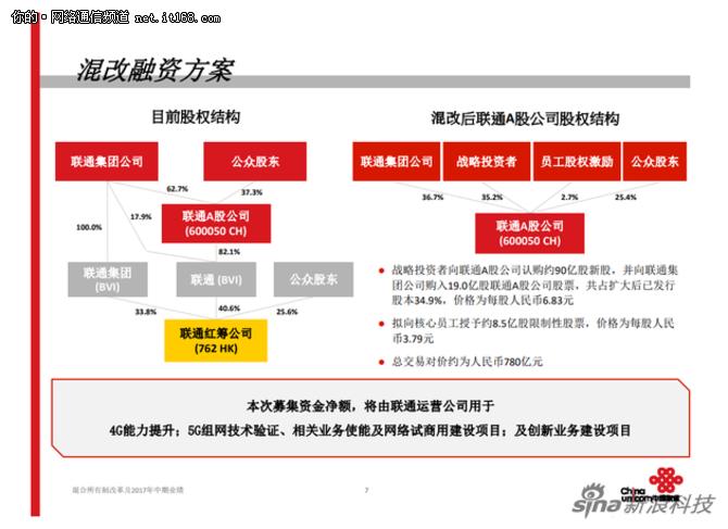 90亿投资中国联通能否超越中国移动