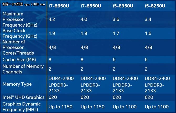intel发布第八代处理器 性能提升卓越