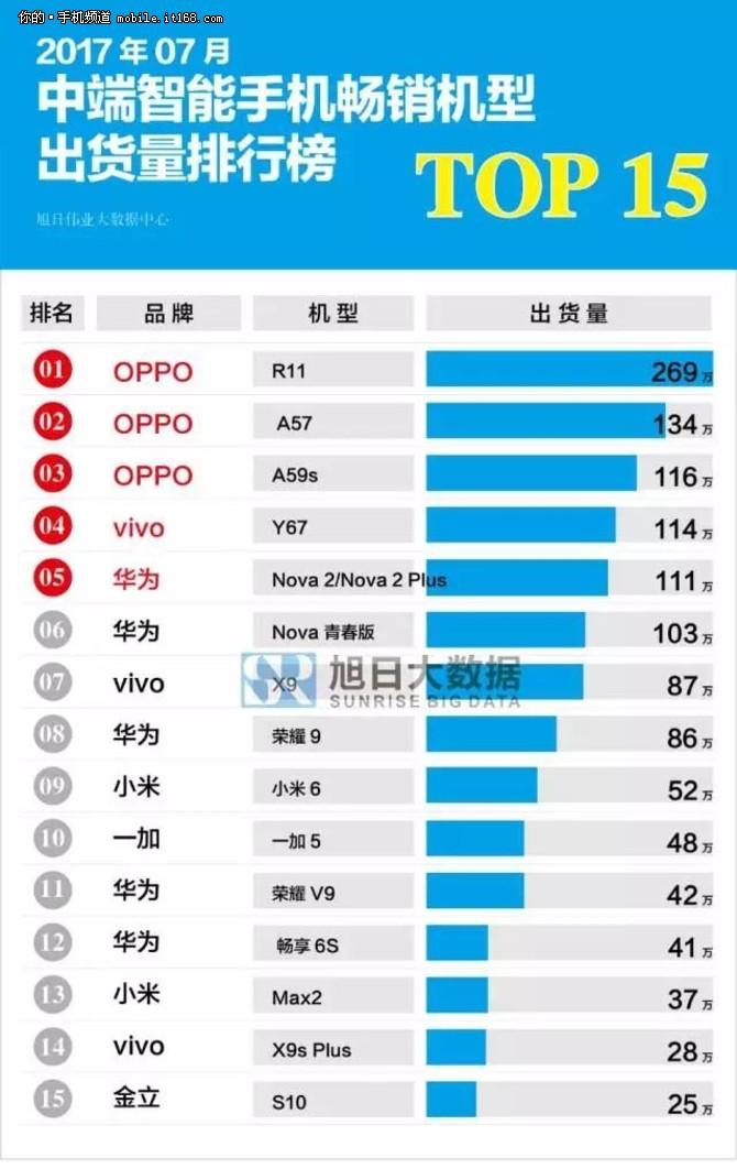 7月国产手机销量榜 OPPO包揽中高端第一