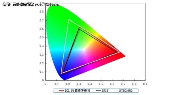 TCL P6超清薄电视电视画质详解