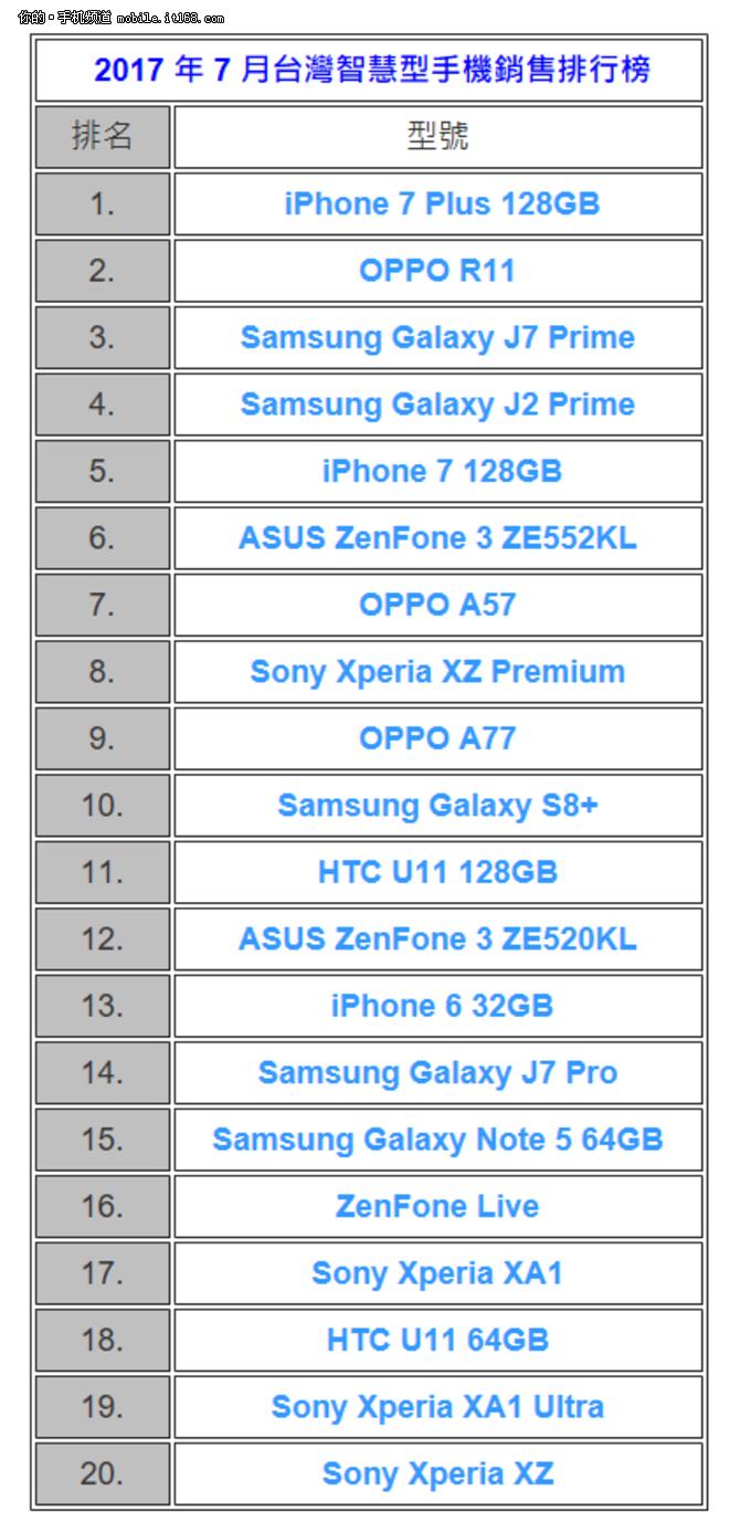 OPPO R11竟是最热销安卓手机
