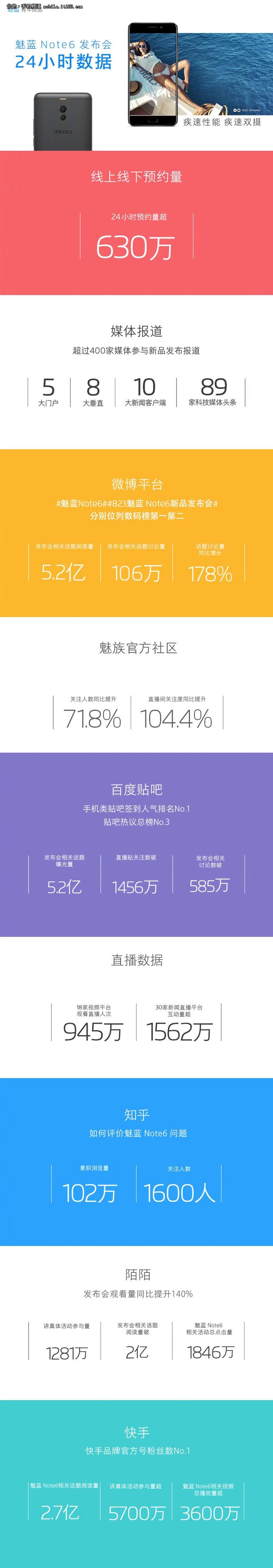 魅蓝Note6火了 24小时预约量达630万