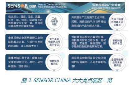 SENSOR CHINA助力提升中国传感与物联