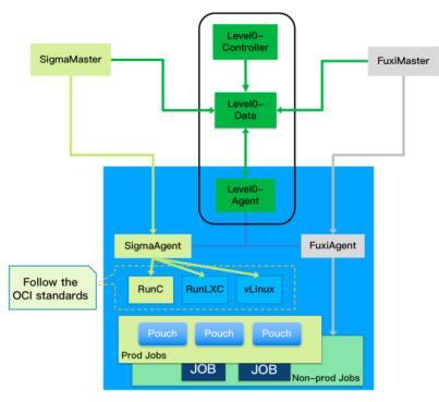 阿里巴巴集群管理系统Sigma混布数据开
