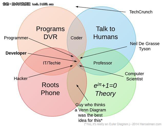 程序员,码农和工程师之间有差别吗?