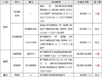 服务器价格指导  8月四路机架产品选购