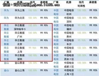 可信云公布8月云主机测试结果:华云达100%