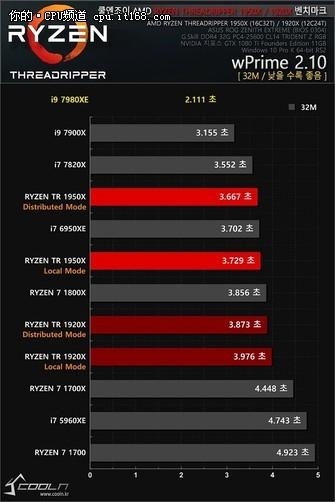 18核压制线撕 Intel i9-7980XE抢先测试