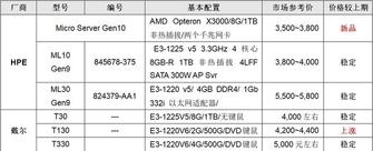 服务器价格指导 9月单路塔式服务器选购