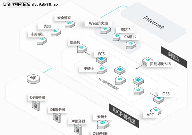 云存储魔力象限都进不了能称中国第一?