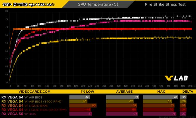 AMD织女星刷入不同BIOS 结果出乎意料