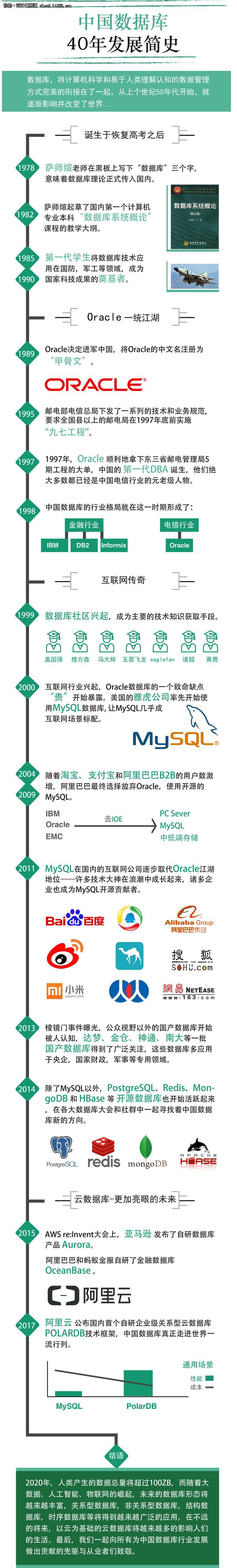 一图秒懂中国数据库的40年发展简史