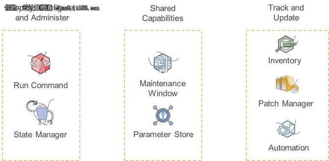 【技术集锦】解混合云管理利器AWS SSM