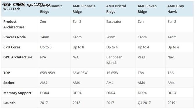 效能提升200% 第8代移动端APU年底登场