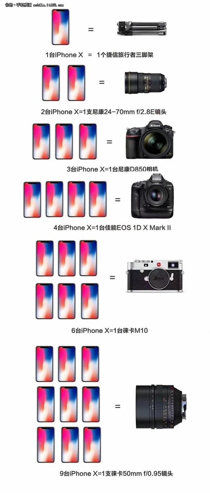 和这些比起来 你的iPhone X真的很贵吗