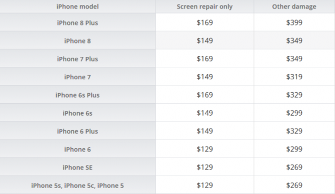 千万别摔!苹果增加iPhone屏幕维修费用