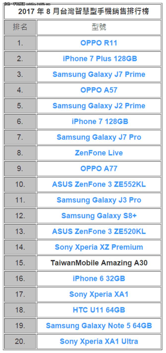 OPPO R11成8月台湾最热智能手机