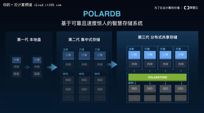 时代从此划分 阿里云数据库POLARDB发布