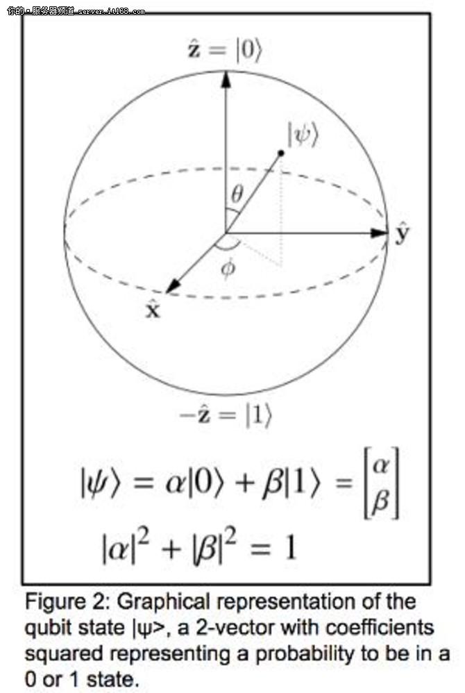 量子计算的下一步