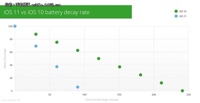 老设备谨慎升级 测试指出iOS11耗电严重