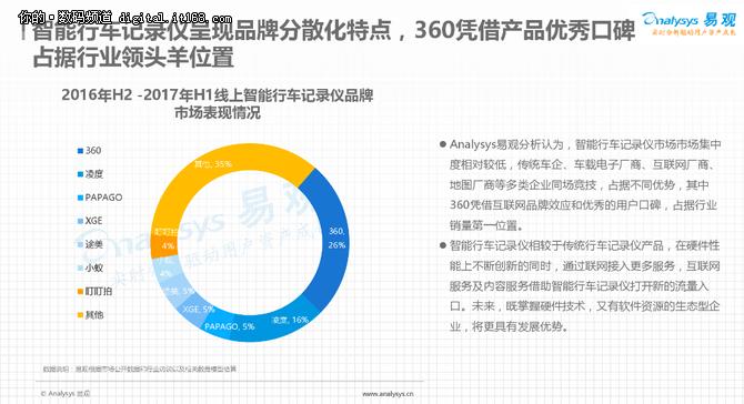 易观发智能行车记录仪报告 360领跑行业