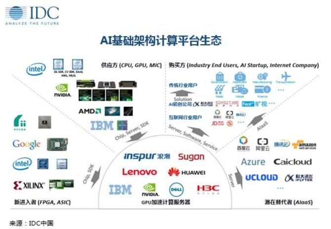 GPU加速计算服务器市场未来5年将超70%