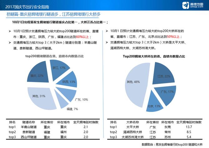 2017国庆出行指南:高速拥堵里程增长