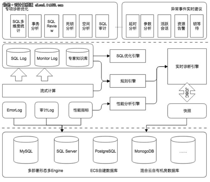 阿里云CloudDBA,解数据库性能优化难题