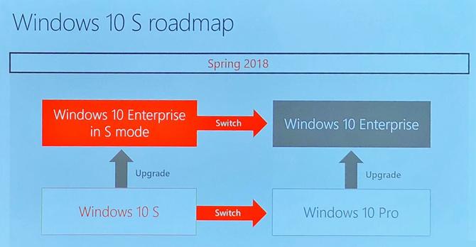 微软发布企业版Windows 10 S系统