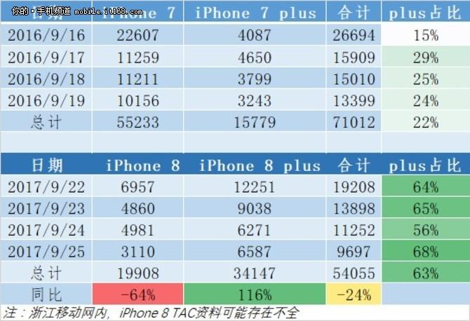 分析师称iPhone 8销量表现还在预期之内