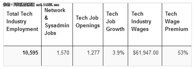 美国10个州最适合网络管理员工作?