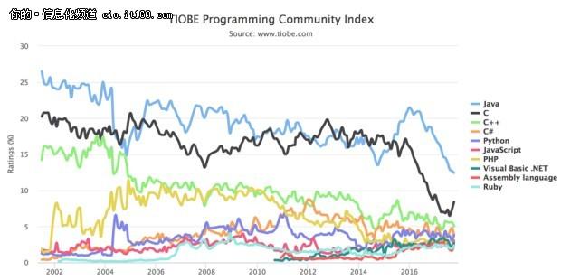 TIOBE排行榜:JAVA持续下滑.将被超越?