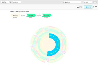 诸葛io「太阳图」上线 全局视角洞察用户