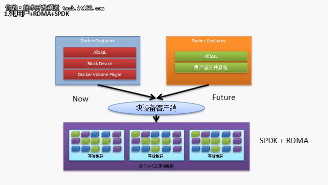 阿里京东去哪儿数据库架构设计图到手!