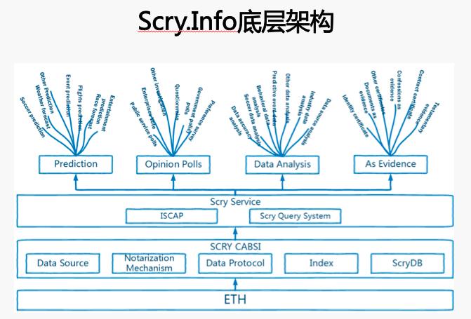 如何利用区块链技术保障数据的真实性?