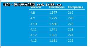 2017Linux内核开发报告发布,华为上榜
