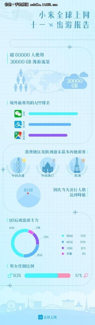 MIUI发布国庆出行报告:国人首选港澳游