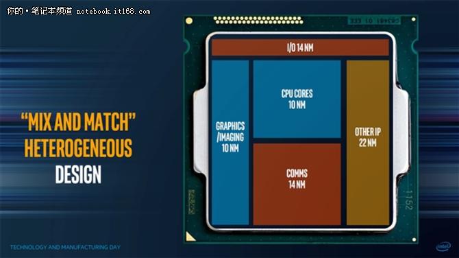 Vega Inside Intel联手AMD研发新处理器