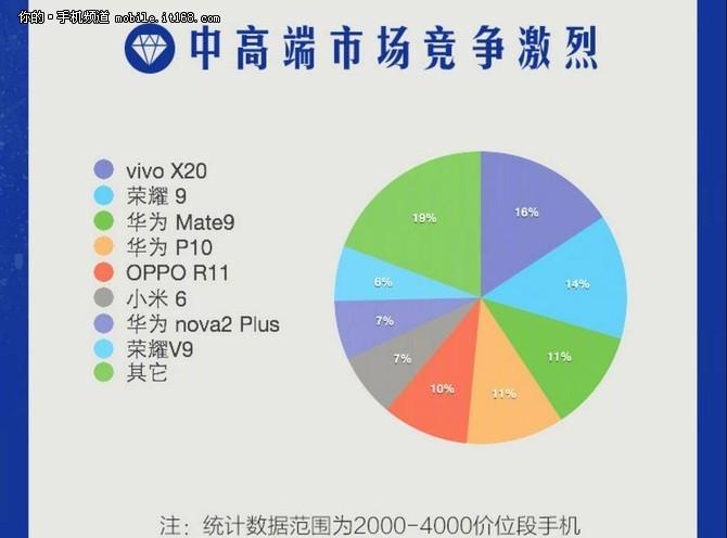 苏宁手机战报 vivo X20单品销量夺魁
